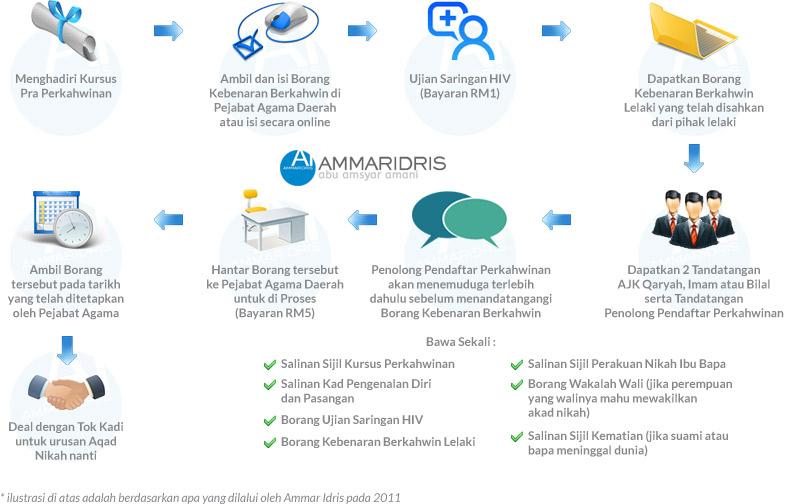 Ammar Idris Web Developer Designer Joomla Trainer Prosedur Perkahwinan Di Pulau Pinang